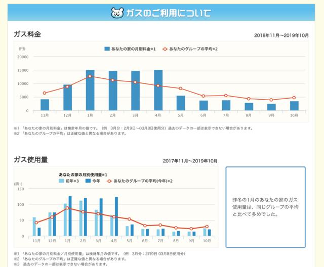 似た家庭の平均的な使用量との比較