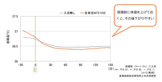 「就寝前から就寝後の直腸温の変化」のグラフ