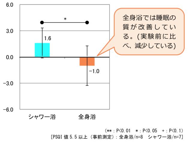 「PSQI変化量(事前測定5.5以上)」のグラフ