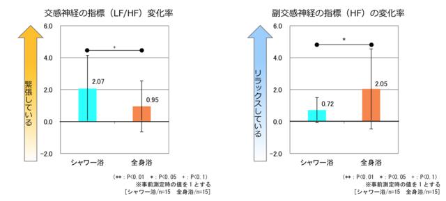 「交感神経の指標(LF/HF)変化率」と「副交感神経の指標(HF)変化率」
