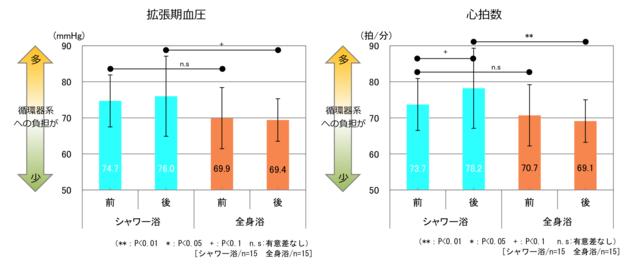 「拡張期血圧」と「心拍数」のグラフ