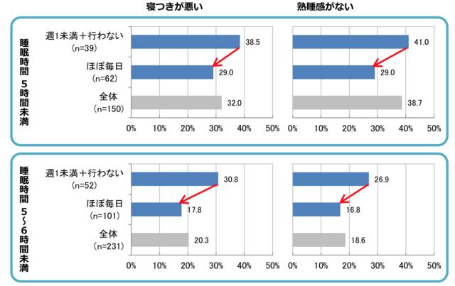 「浴槽入浴習慣の有無と睡眠への不満」のグラフ