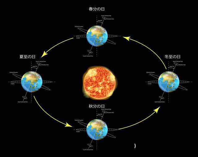 太陽の動きと二至二分