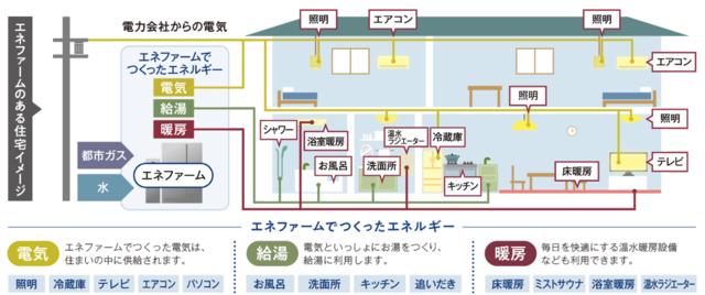 エネファームのある住宅イメージ