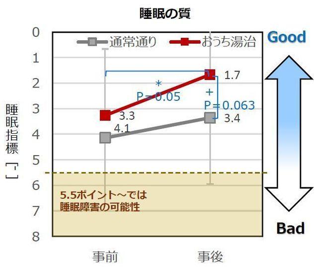 「睡眠の質」のグラフ