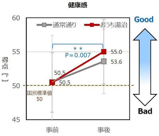 「健康感」のグラフ