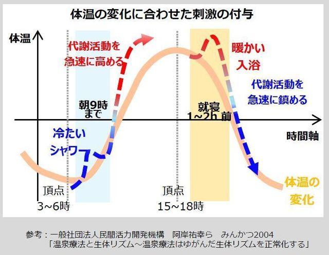 体温の変化に合わせた刺激の付与