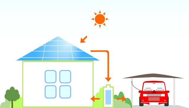 太陽光発電の自家消費のしくみ