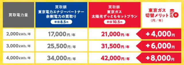 東京ガスへの売電価格