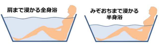 半身浴と全身浴の違い