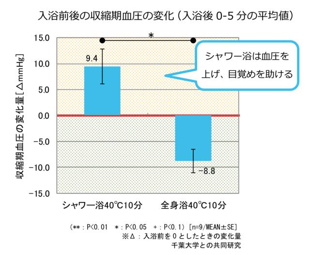 入浴前後の収縮期血圧の変化