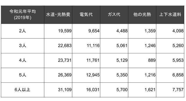 年間収入五分位・世帯人員別1世帯当たり年平均1か月間の消費支出(2人以上の世帯)
