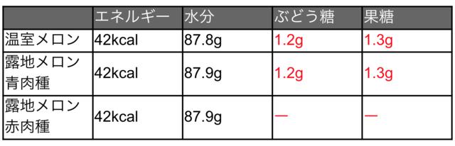 メロンの栄養成分