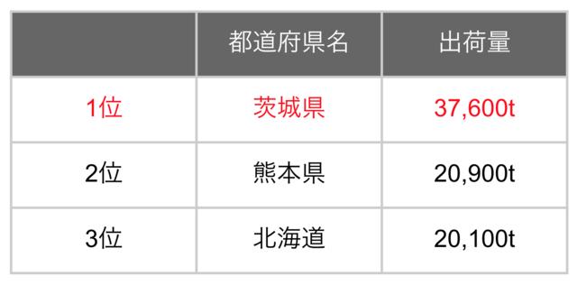 2018年都道府県別メロン出荷量ランキング