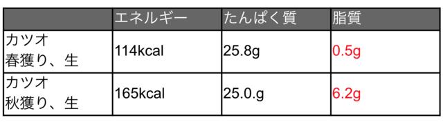 カツオの可食部100gあたりの栄養価の違い