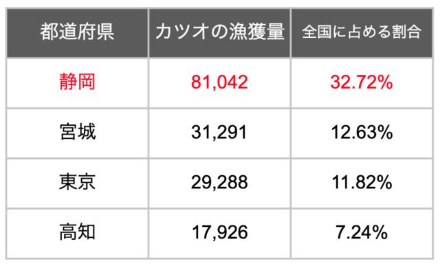 2018年の都道府県別カツオの漁獲量上位