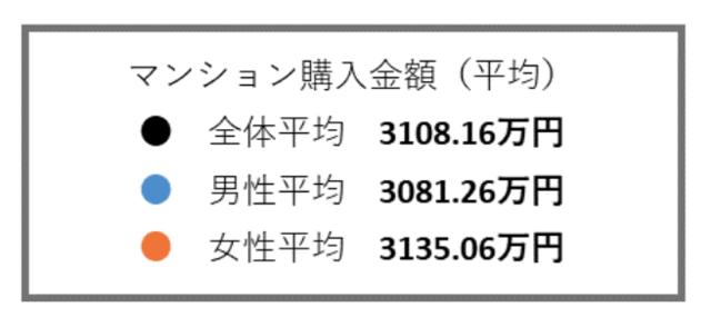 マンション購入金額(平均)
