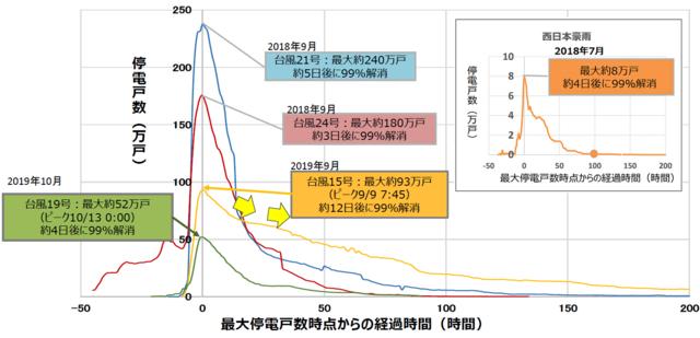 停電のピーク時間から復旧見通しの公表までに掛かった時間のグラフ