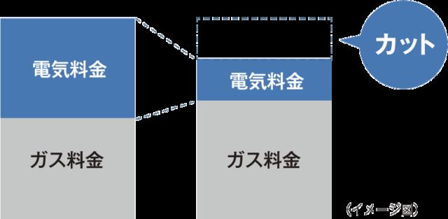 電気・ガス料金の変化のイメージ