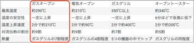 各調理機器の庫内温度、および熱量の特徴