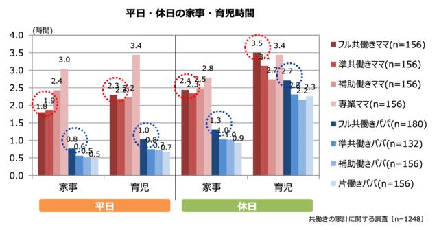 平日・休日の家事・育児時間のグラフ