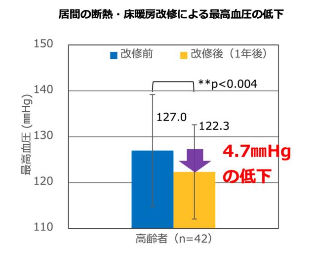 居間の断熱・床暖房改修による最高血圧の低下