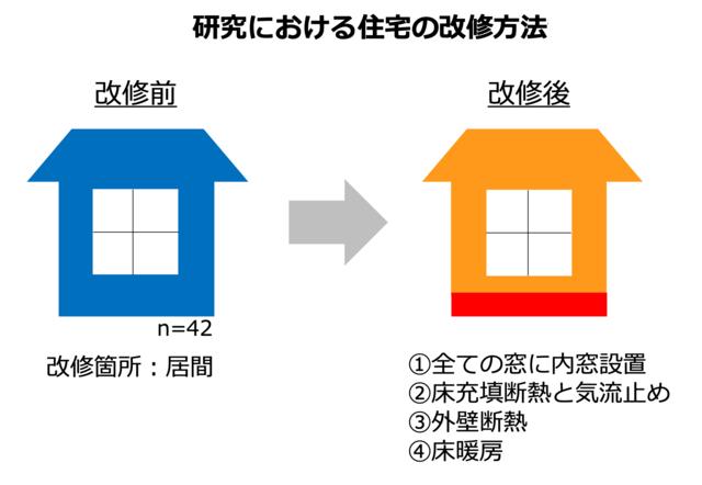 研究における住宅の改善方法