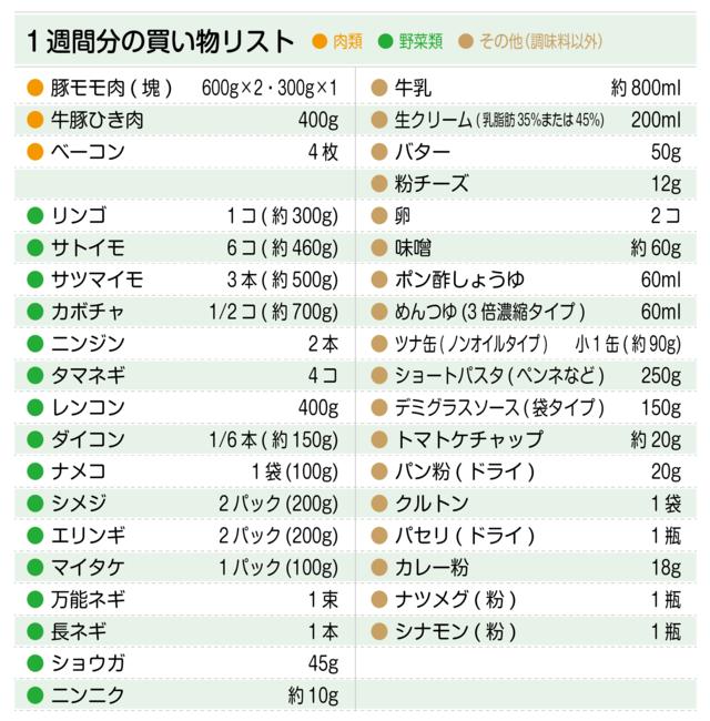 買い物リスト(豚モモ肉、牛豚ひき肉、リンゴ、里芋、サツマイモ、牛乳など)