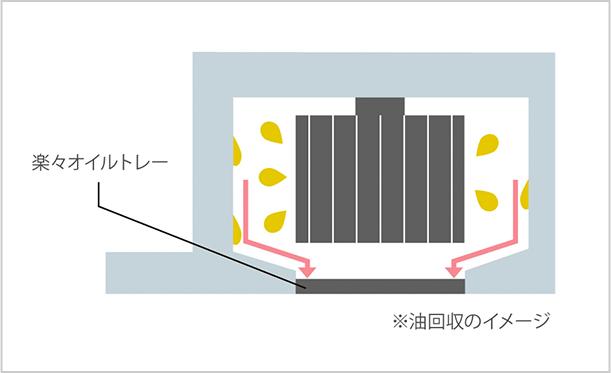 油回収のイメージ