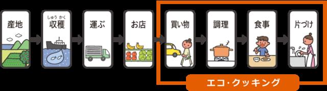 東京ガス「エコ・クッキング」の取り組み