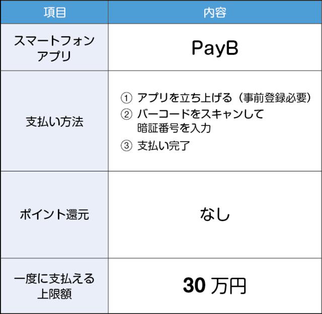 PayBでの支払い