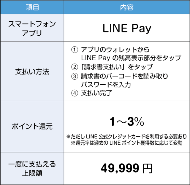 LINE Payでの支払い