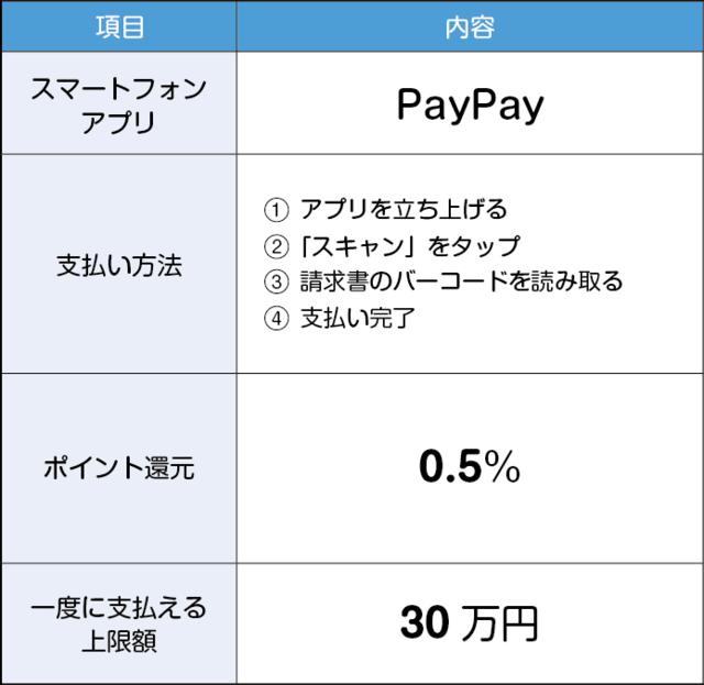 PayPayでの支払い
