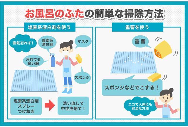 お風呂のふたの掃除方法を示したイラスト