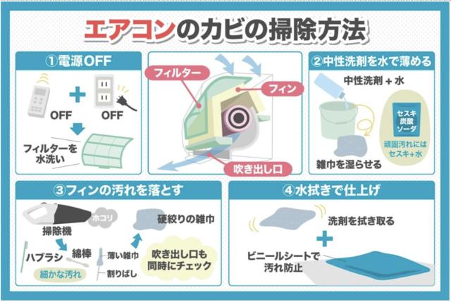 エアコンのカビの掃除方法