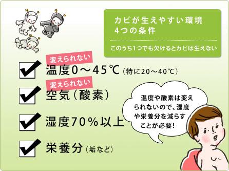 カビが生えやすい環境4つの条件(イラスト)