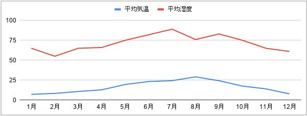 平均温度と平均湿度のグラフ