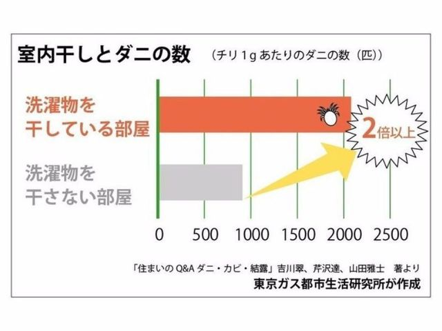 室内干しとダニの数を表したグラフ