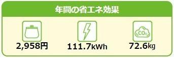 待機電力オフの省エネ効果