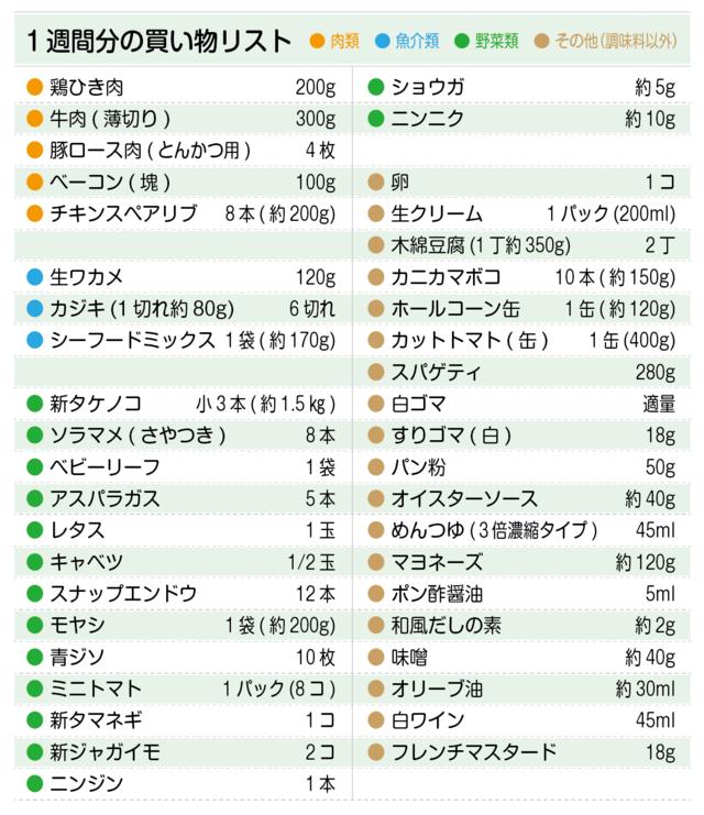 買い物リスト(牛肉、豚ロース肉、ベーコン、生ワカメ、タケノコ、ソラマメ、卵など)