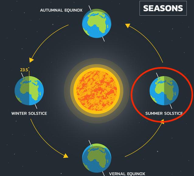 太陽の動きと夏至