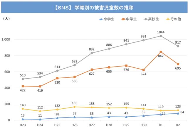 【SNS】学識別の被害児童数の推移グラフ