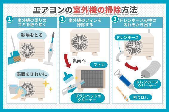 エアコンの室外機の掃除方法