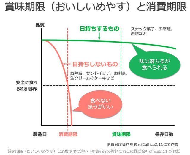 賞味期限(おいしいめやす)と消費期限の違い