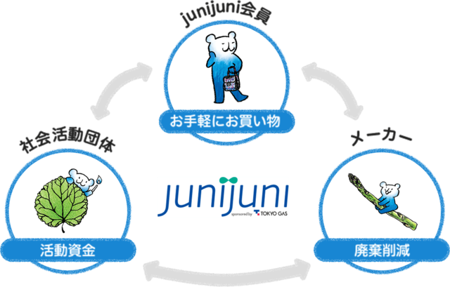 junijuniによる繋がり