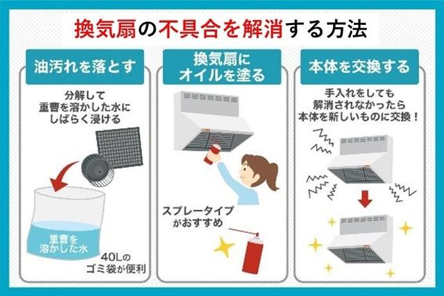 換気扇の不具合を解消する方法