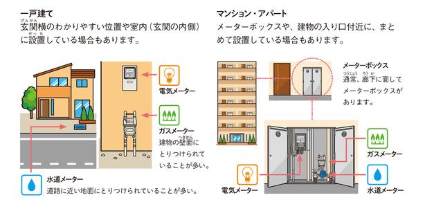 一戸建てとマンション・アパートのメーター設置場所