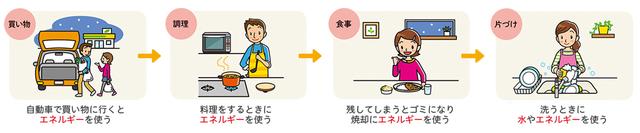 買い物、調理、食事、片づけを通してエネルギーを使っている様子