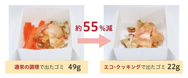 通常の調理で出たゴミと、エコ・クッキングで出たゴミの量の比較