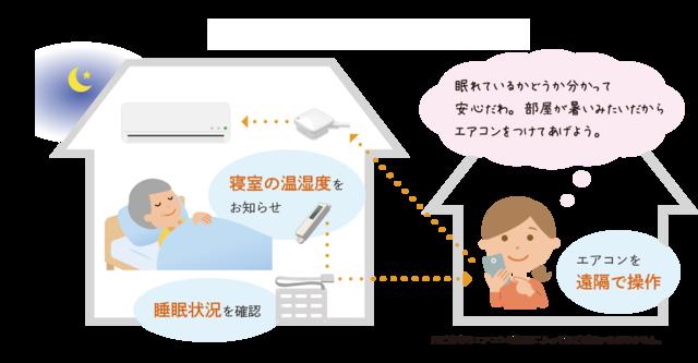 ライフリズムナビ+HOMEのサービスイメージ